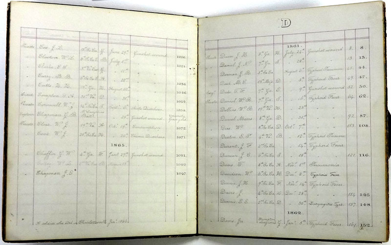 """""""Deceased Soldiers,"""" Record of Charlottesville General Hospital military patients, 1861-1865."""